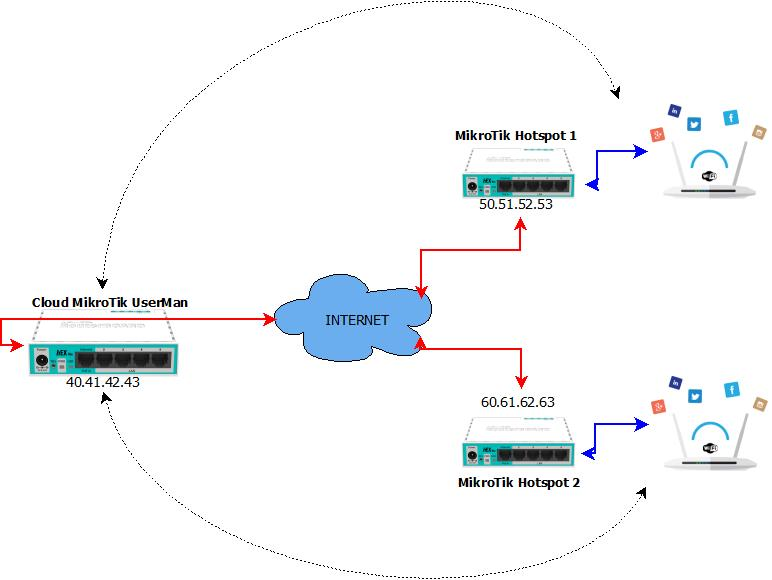 Cloud Mikrotik UserMan (user manager)