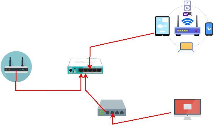 Topology Simple Queue MikroTik